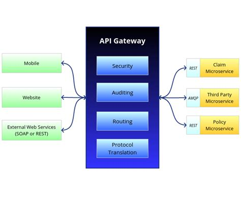 microservices design patterns api gateway dzone