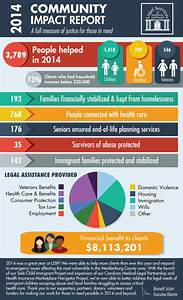 2014 LSSP Community Impact Report   Charlotte Center for ...