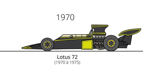 Evolution Of Cars Time by F1 Car Design Evolution From 1950 To 2016