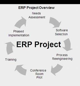 Educationerpuniversitycollegeschoolmanagementsoftware for Erp project documentation