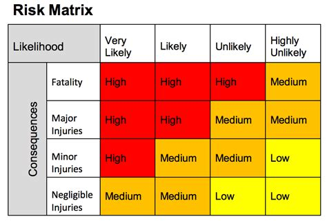 risk assessment guide template collection