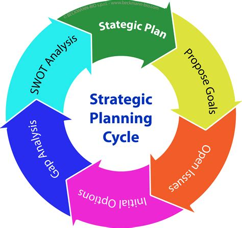 strategic planning cycle   graphic illustration  image