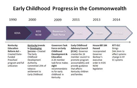 history of kidsnow governor s office of early childhood 207 | timeline