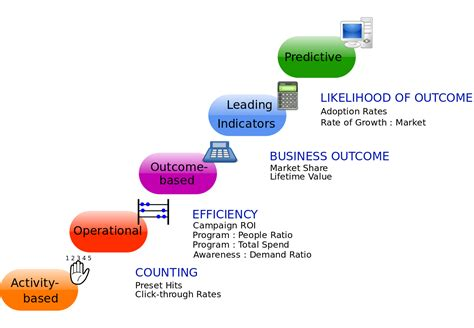 And Marketing by File Marketing Metrics Continuum Svg