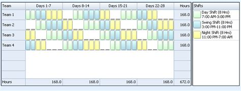 Work schedule for 24 x 7 3 man coverage : Continental Rotating Shift Schedule   24/7 Shift Coverage   Learn Employee Scheduling