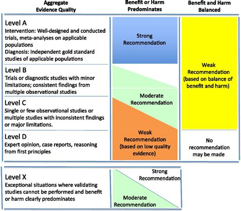 clinical practice guideline  screening  management
