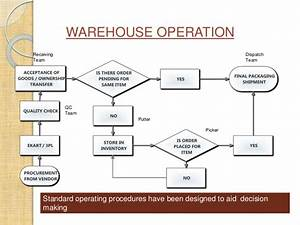 e commerce models and web 20 in supply chain With warehouse standard operating procedures template