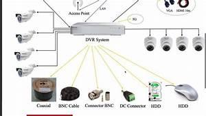 Umm Al Sheif Home Office Cctv Camera Networking Engineer Dubai