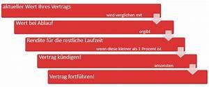 Rendite Lebensversicherung Berechnen : lebensversicherung durchrechnen und alternativen zur ~ Themetempest.com Abrechnung