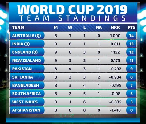 Home » match report » icc cricket world cup 2019 points table. Icc world cup 2019 match 41 england vs new zealand review ...