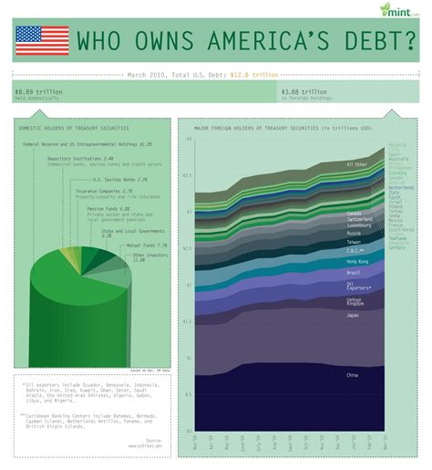 This Infographic Examines How Much Theu S Debt U S National Debt Infographic Which Countries Own Us
