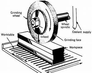 Grinding Machines And Equipment