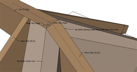 Roof Planes With Unequal Pitched Roofs