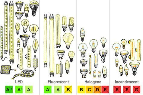 Ampoules et lampes ? energie environnement.ch