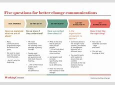 Five questions to plan change communication Working