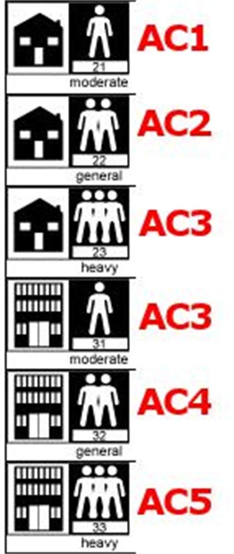 laminate floor ac ratings
