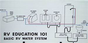 Rv 101 U00ae  U2013 How To Maintain  U0026 Sanitize The Rv Water System