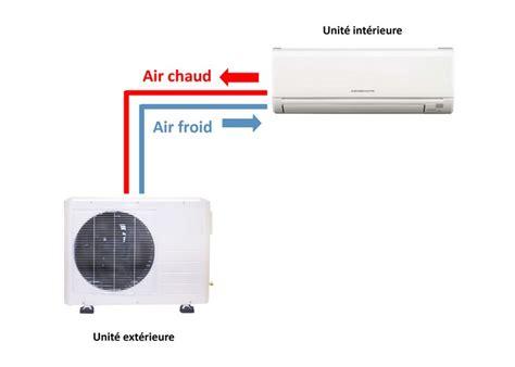 le fonctionnement d un climatiseur mono split
