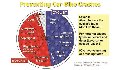 The Most Common Causes Of Bicycle Accidents
