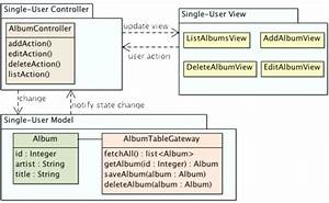 Mvc Architecture Of The Music Library Management System