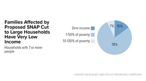 administrations  budget  severely weaken  cut  supplemental nutrition assistance