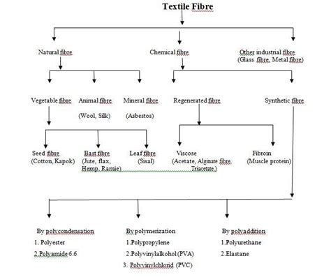 common characteristics  textile fibre assignment point
