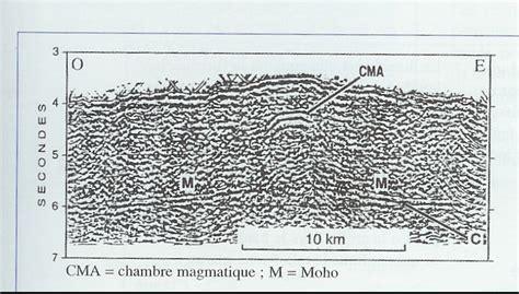 chambre magmatique rifting actif ou passif