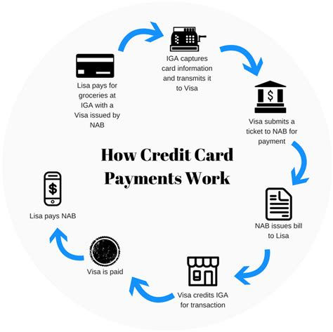 How Do Credit Cards Work? Guide For Beginners Findercomau