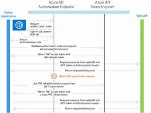 Oauth 2 0 Authentication Of A Native Application To A Secured Web Api Using Azure Ad  U2013 Emad