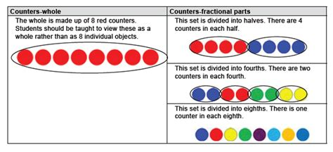 Foundations For Fractions In The Primary Grades