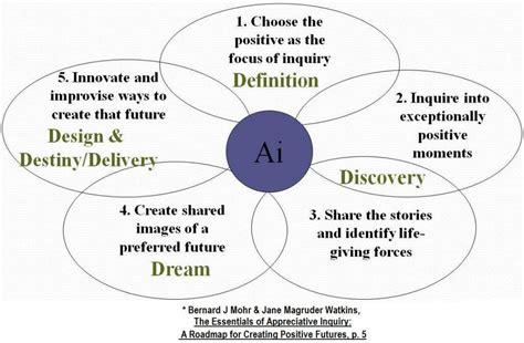 apply  appreciative inquiry process   tips