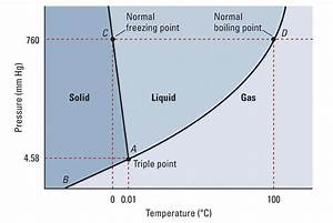 Using The Phase Diagram For H 2o  What Phase Is Water In