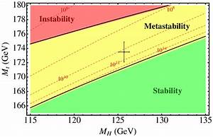 The Phase Diagram Of The Standard Model  Where Regions Of