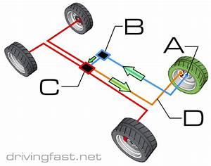 Abs System  Anti-lock Braking