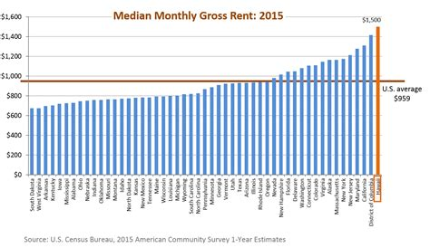 us census bureau the severe housing and rental crisis in america