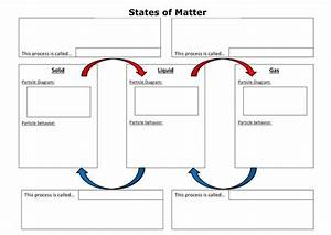 17 Best Changes Of State  U0026 The Particle Theory Of Matter