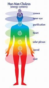 About Chakras And Chakra Healing Yoga