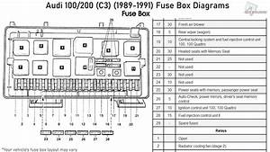 Audi 100 And 200  C3   1989-1991  Fuse Box Diagrams