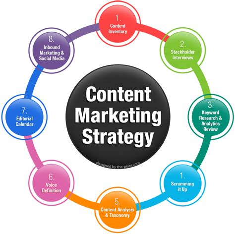 Contentmarketingstrategy8stepcycle Thepixel
