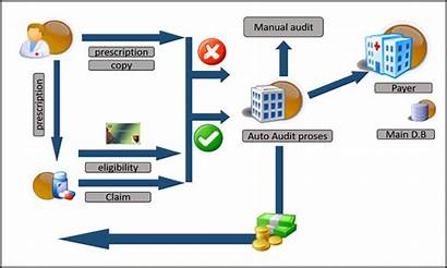 Claims Management Pharmacy Process Adjudication System Demokratie