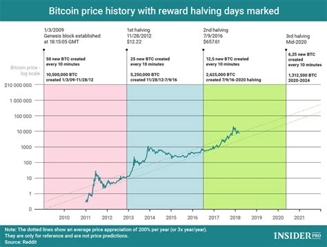 Current block at bitcoin halving at block #840,000 blocks to go. What is bitcoin halving? Charts and dates for lowering the remuneration for mining BTC