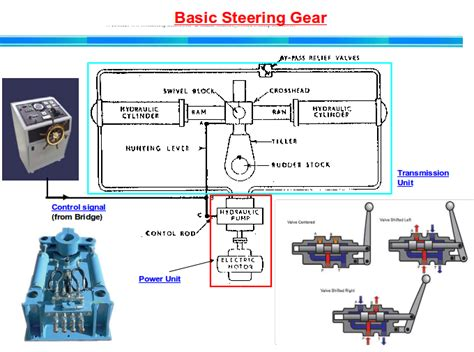 Gear Line Diagram by Rudder Angle Indicator Definition Working And Circuit
