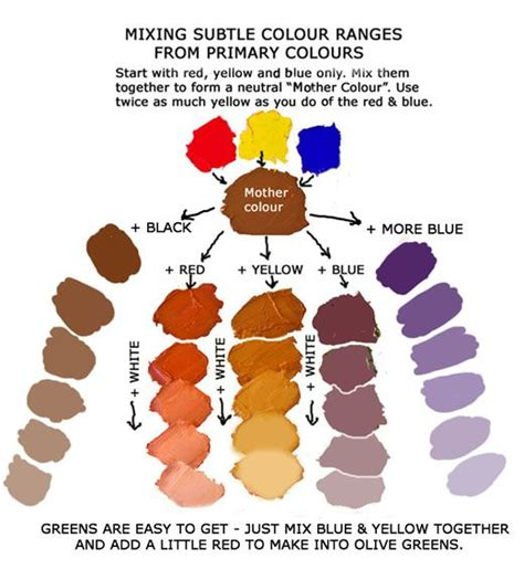 colour mixing paints in general teach