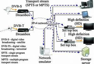 Iptv System Over Ipv4