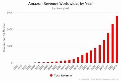 Revenue Dazeinfo