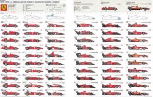 all types of ferraris f1 concept car revealed