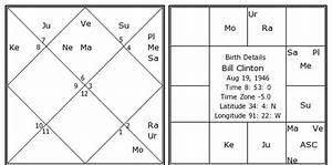 Horoscope Moon Chart Bill Clinton Birth Chart Bill Clinton Kundli Horoscope