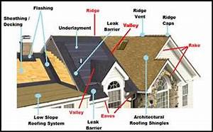 Useful Roofing Terminology  U2013 Pacific Coast Roofing Service