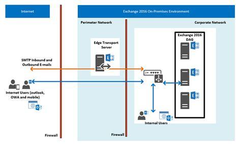 Designing And Deploying Exchange 2016 20345-2