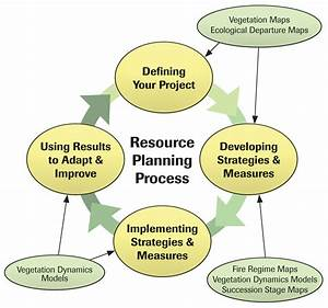 Resource Planning Process Made Simple  Diagram
